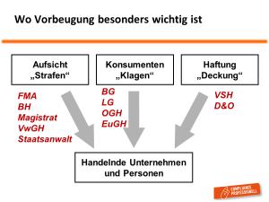 IDD_Vorbeugung